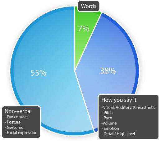 Communication pie-chart